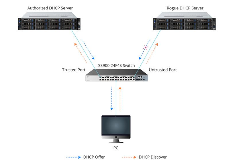 DHCP Snooping Application.jpg