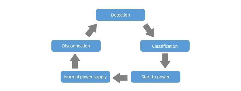 PoE switch supply process.jpg