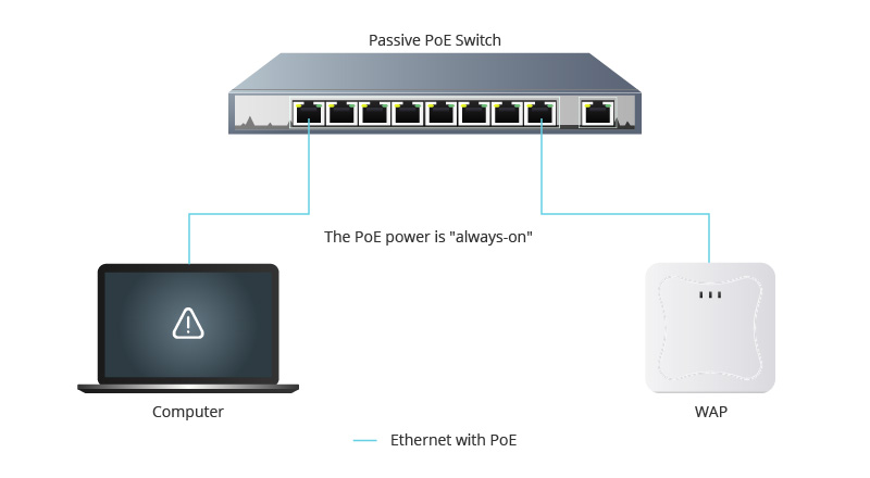 Passive PoE switch application.jpg