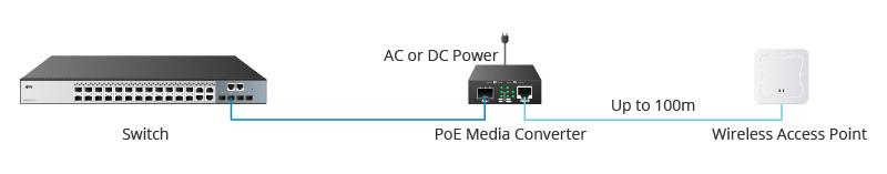 PoE media converter applications.jpg