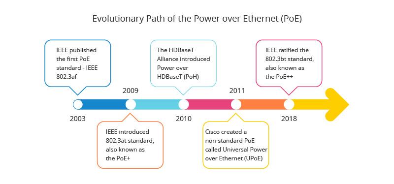 2-Power over Ethernet Standards.jpg