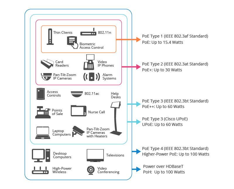 3-Power over Ethernet Types.jpg