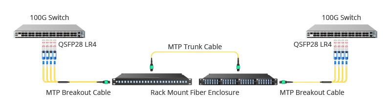 Módulo QSFP28 LR4 para interconexion 100G-100G