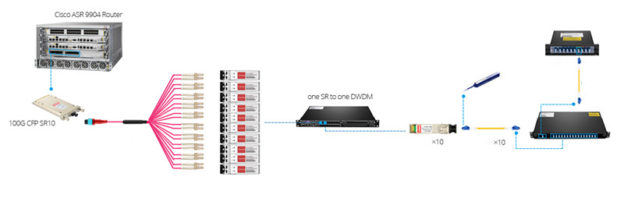 100G-Coherent-DWDM-Transport-by-Using-SFP-OEO-Transponder-624x198.jpg