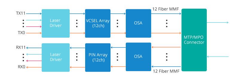 100G CXP Module Working Principle.jpg