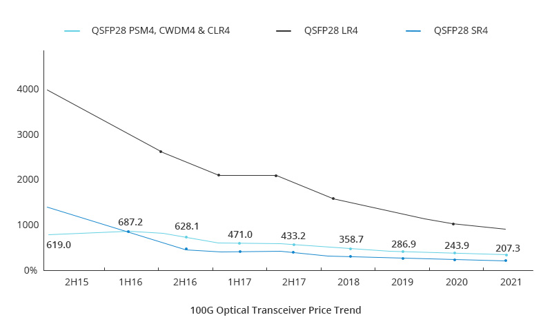 100g optical transceiver price.jpg