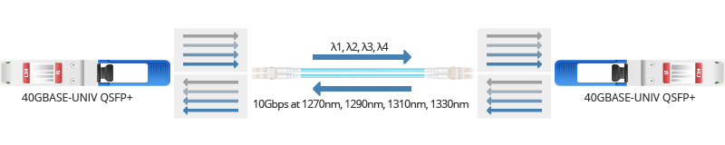 QSFP-40G-UNIV working principle.jpg