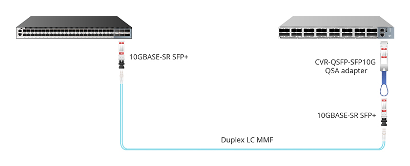 Figure 3:QSFP+ to SFP+ Port by CVR-QSFP-SFP10G QSA Adapter