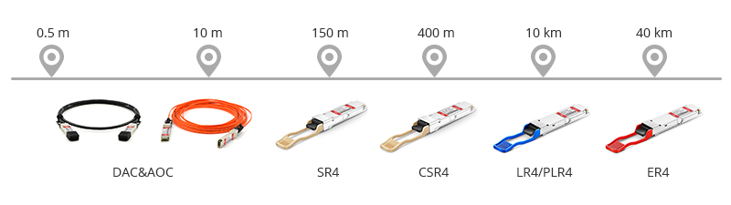 Figure 3:40GBASE-SR4 vs. LR4 vs. CSR4 vs. CR4