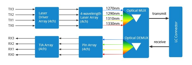 The working principle of 40GBASE-LR4 transceivers.jpg