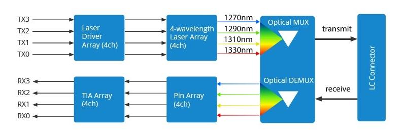 Principio de funcionamiento del QSFP+ 40GBASE-LR4