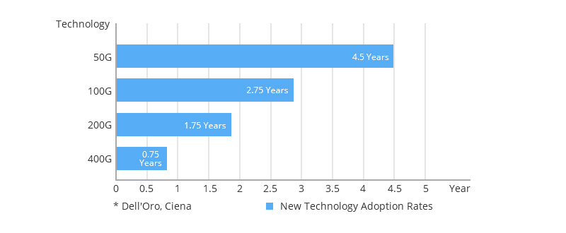 New Technology Adoption Rates.jpg