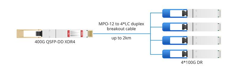QSFP-DD XDR4 to 4 100G DR.jpg
