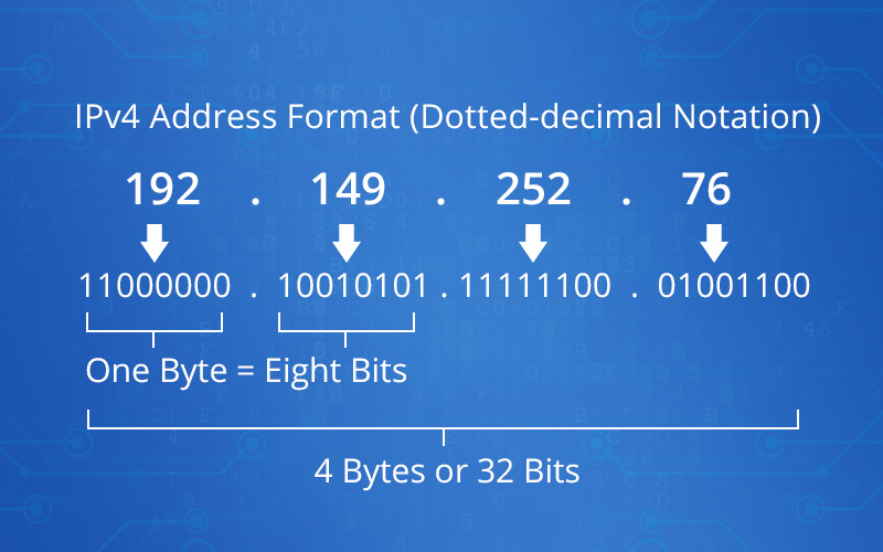 IPv4 Address Format.jpg