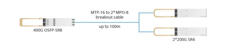 Figure 2 OSFP SR8 to 2 200G SR4.jpg