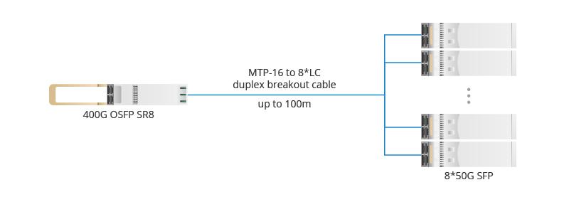 Figure 3 OSFP SR8 to 8 50G SFP.jpg