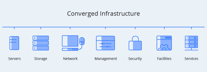 Converged Infrastructure.jpg