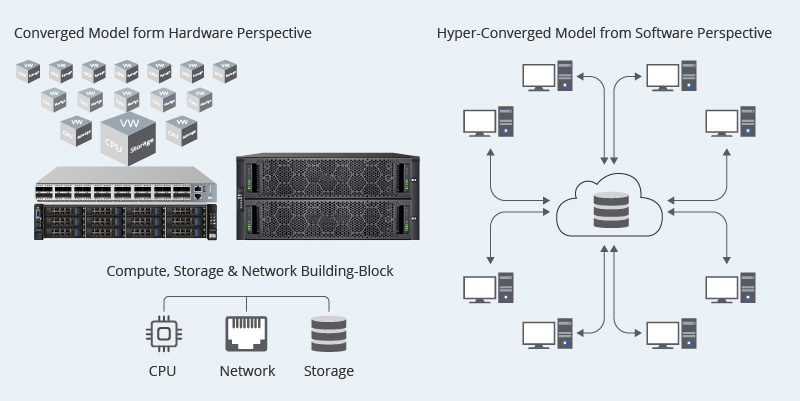 Hyper-Converged and Converged Infrastructure Principle.jpg