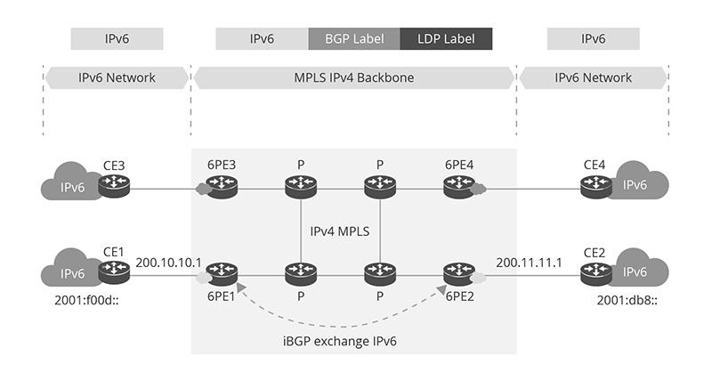 6PE-over-MPLS.jpg