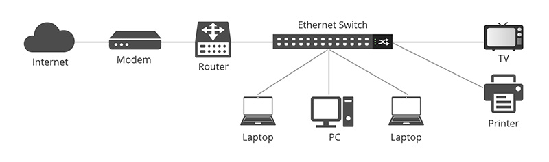 02-The working scenario of Ethernet switches.jpg
