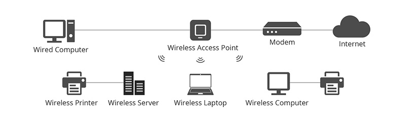02-The connection scenario of a wireless access point.jpg