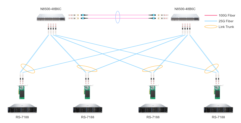 Figure 3: Use of network interface card-25G NIC