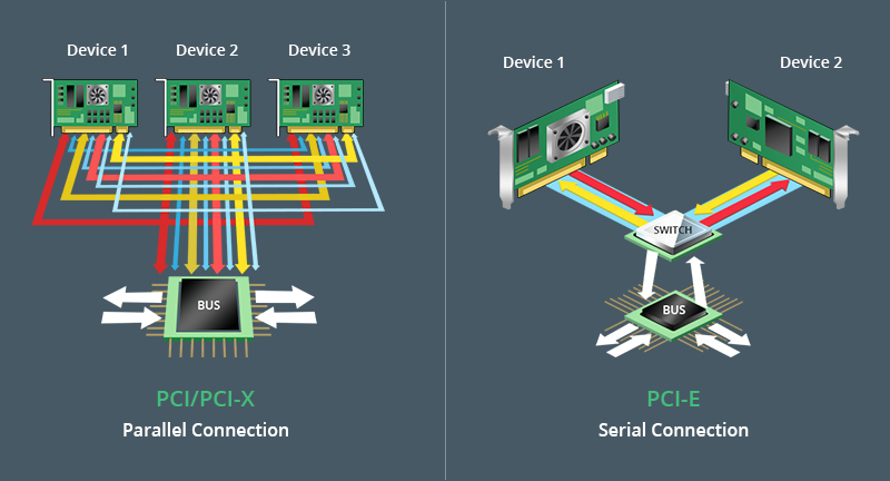 Working Topology of PCI & PCI-X vs PCI-E Card.jpg