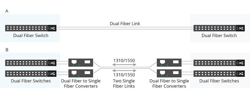 dual fiber to single fiber.jpg