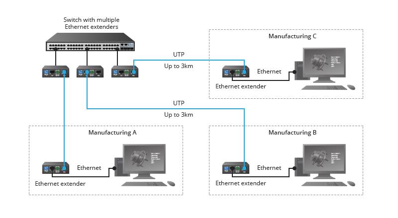 Application-of-Ethernet-Extender.jpg