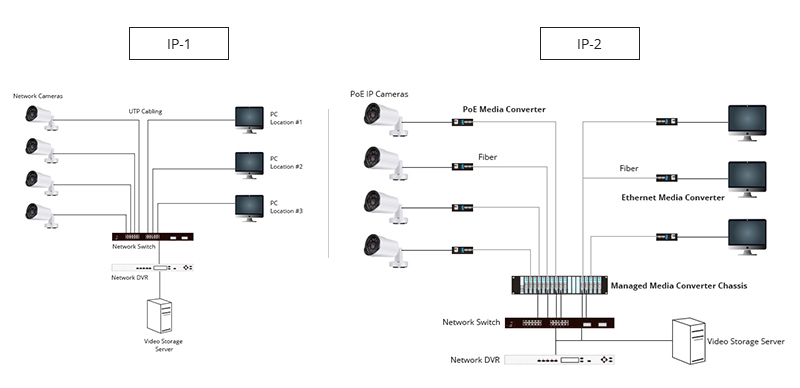 Media Converter For Cctv Video And Ip Video System Fs Community