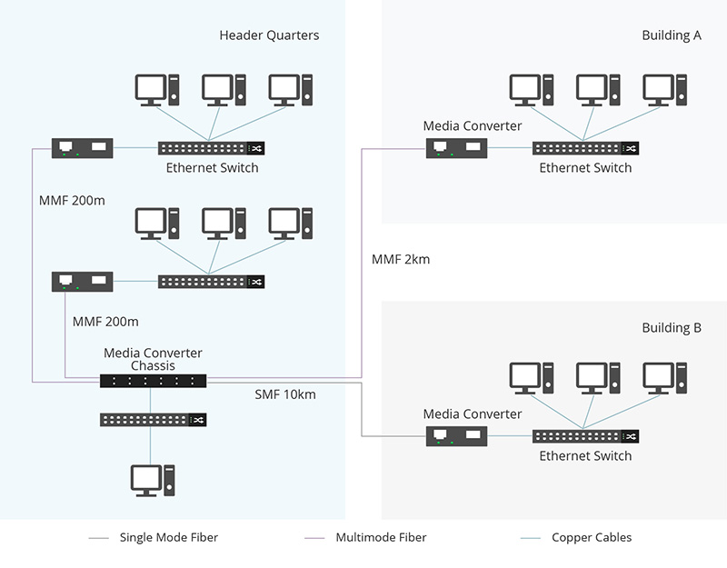 Fiber-Media-Converter-Multimode-vs-Single-Mode-Application.jpg