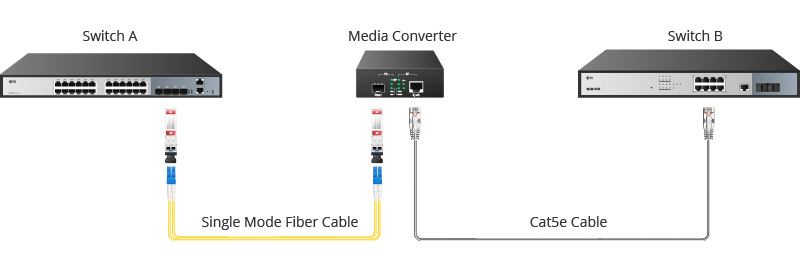use single media converter in network.jpg