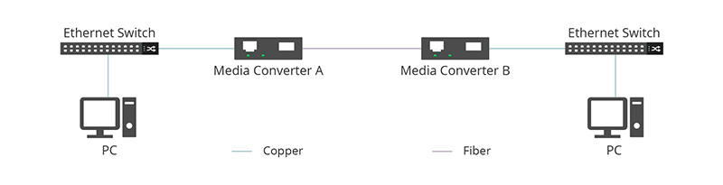 Normal Operation of Paired Media Converters.jpg