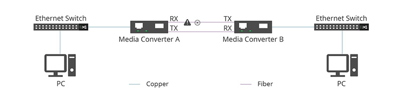 a fault occurs in the RX end of fiber connection.jpg