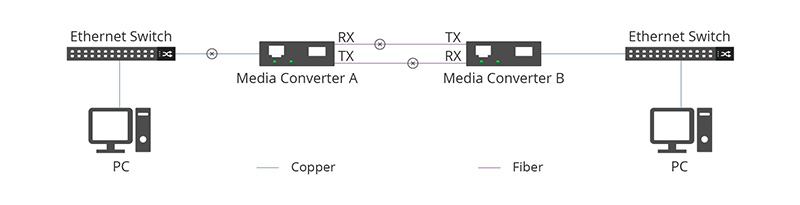Media Converter.jpg