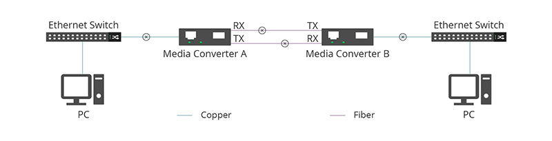 media converter A.jpg