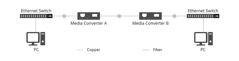 Media Converter B disables its copper connection.jpg