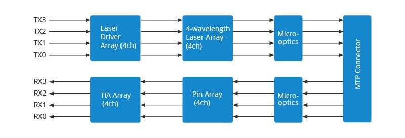 The working principle of 40G QSFP+ MTP transceivers.jpg