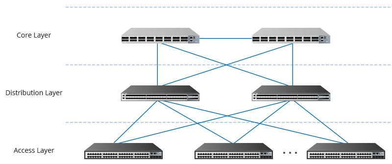 Three-tier enterprise network model.jpg
