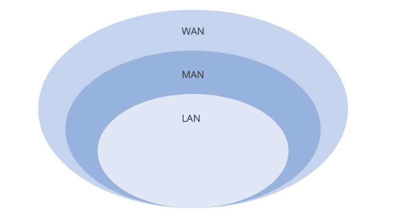 LAN vs MAN vs WAN.png