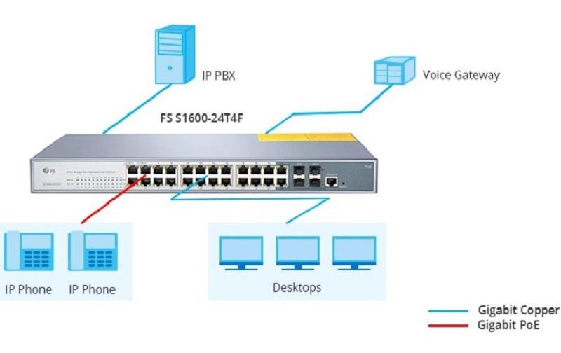 Application-of-FS-S1600-24T4F-24-Port-PoE-Switch.jpg