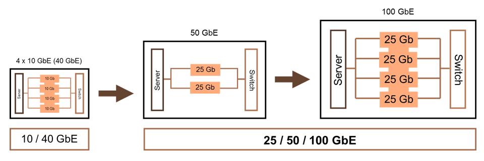 lanes-in-different-gigabit-ethernet.jpg