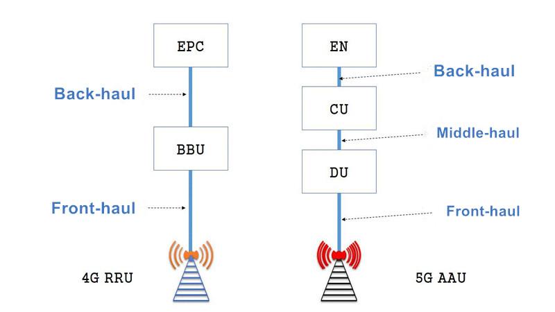 Despliegue del 5G vs Despliegue del 4G