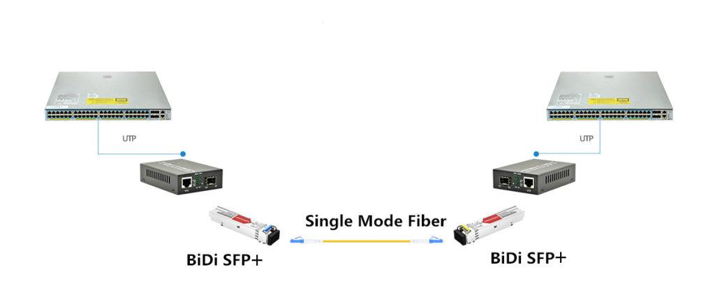 SFP+ BiDi implementado en conversor de medios de fibras