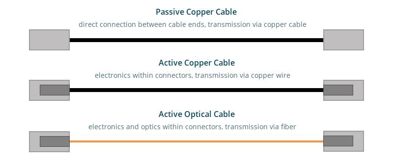 Diferencia entre el DAC pasivo/activo y el AOC