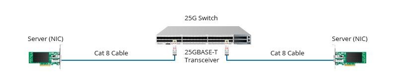 25GBASE-T Switch-to-Server Connection.jpg