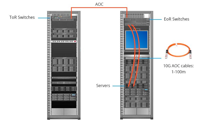 Escenario de conexión con cableado AOC de 10G