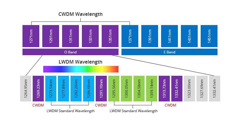 25G SFP28 LWDM & CWDM Transceiver Wavelengths.jpg