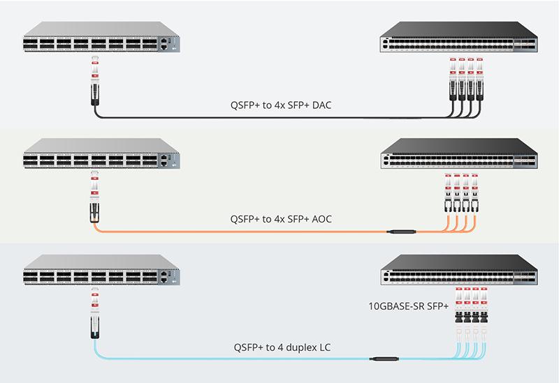 图1:通过QSFP+分支线缆实现QSFP+转SFP+.jpg