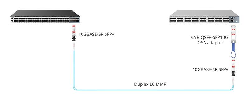 图3:通过CVR-QSFP-SFP10G QSA转换器实现QSFP+转SFP+.jpg